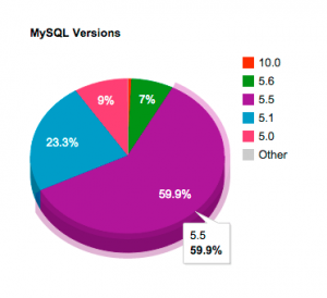 wp-mysql-versions