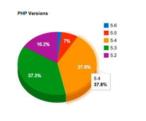 wp-php-versions